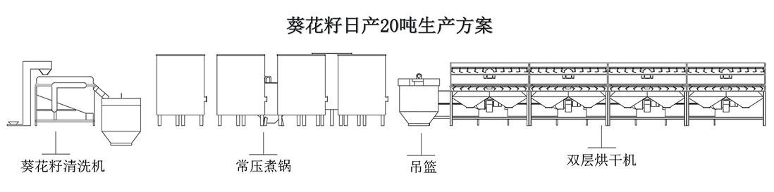 葵花籽日产20吨生产方案